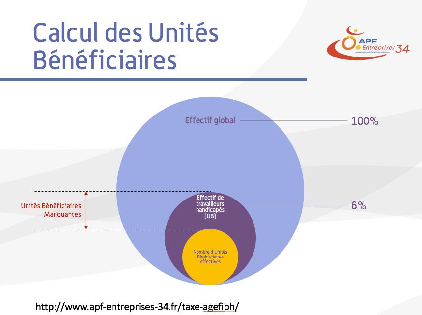calcul des unités bénéficiaires DOETH - AGEFIPH