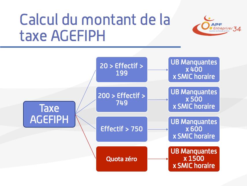 Comment se calcule la taxe Agefiph selon l'effectif ?